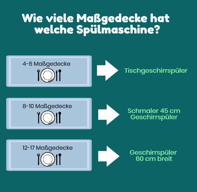 Wie viele Maßgedecke hat welche Spülmaschine?